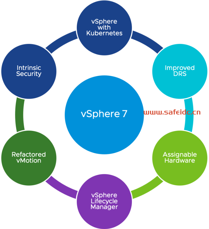 vSphere 7简介:混合云的功能和技术