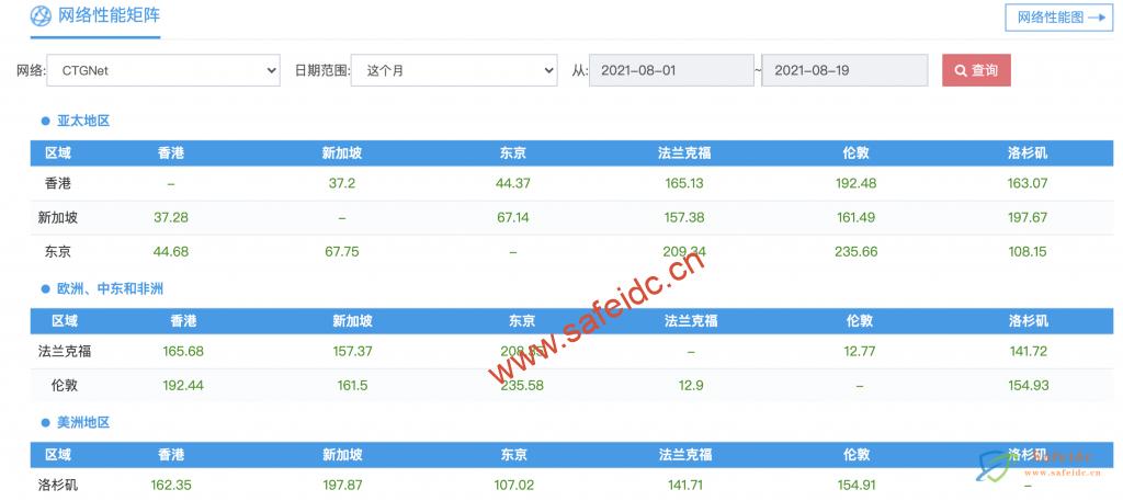 中国电信:163骨干网、CN2 GT、CN2 GIA、CTGNet GT、CTGNet GIA